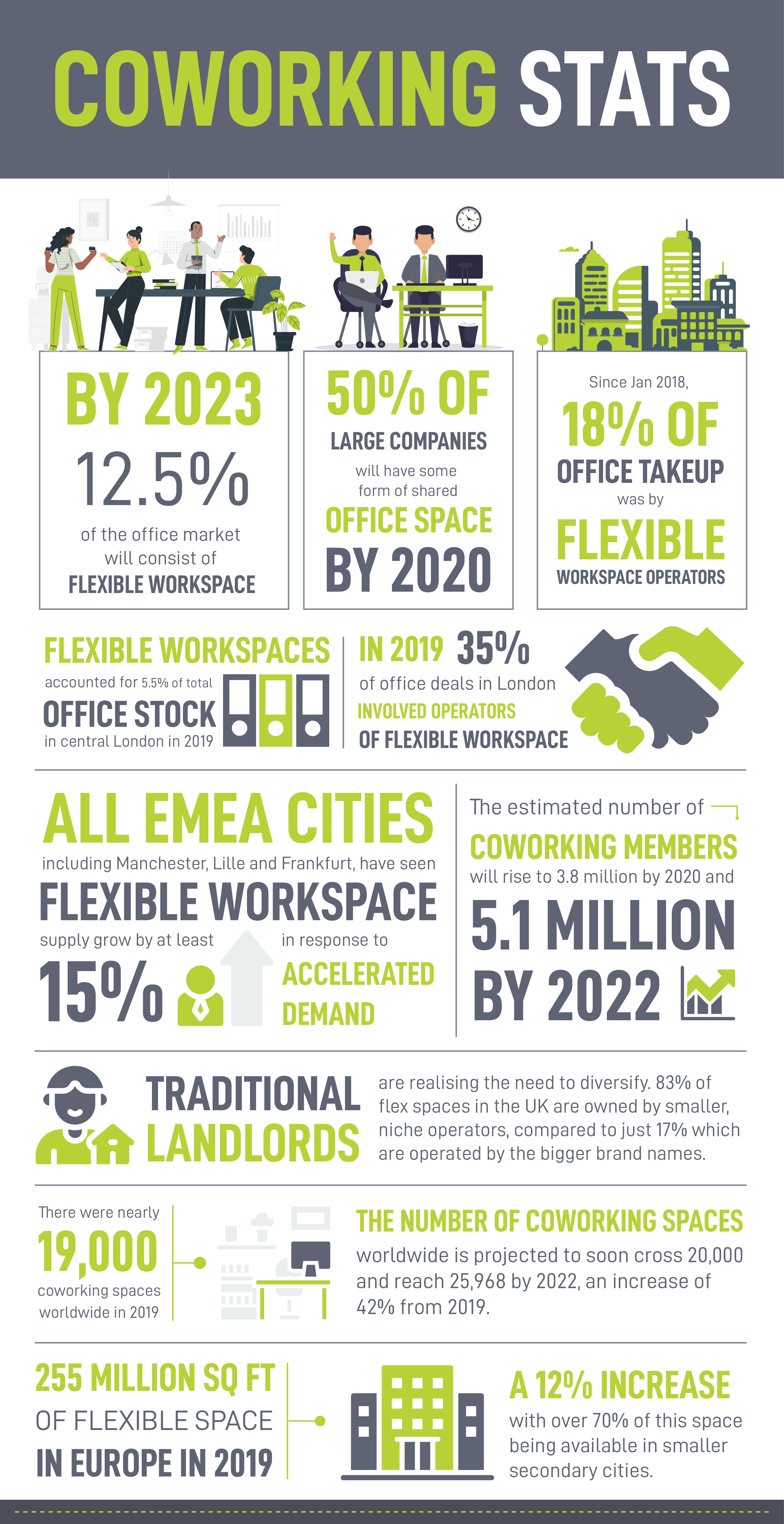 Coworking industry statistics